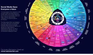 carte des médias sociaux
